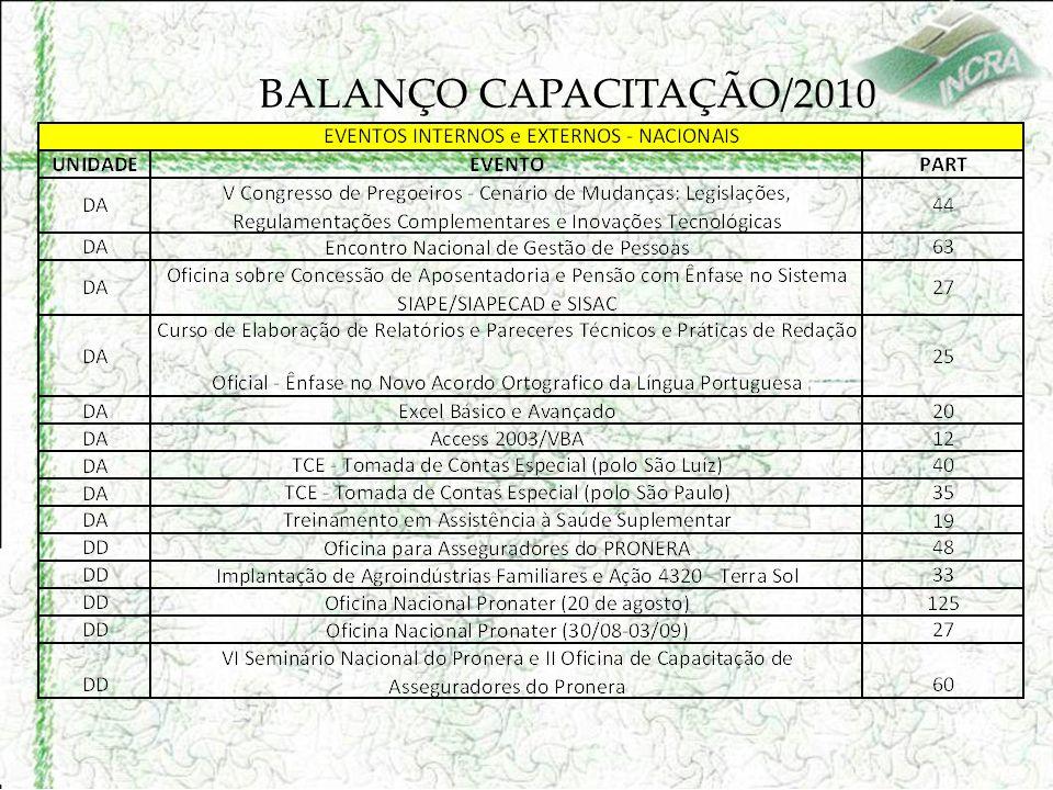 BALANÇO CAPACITAÇÃO/2010
