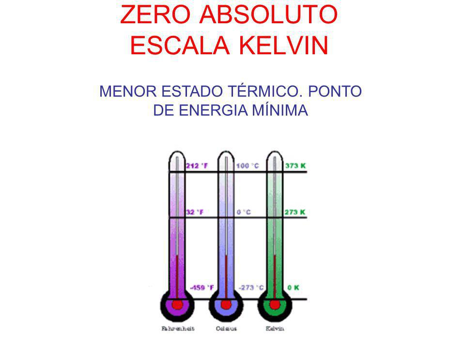 ZERO ABSOLUTO ESCALA KELVIN