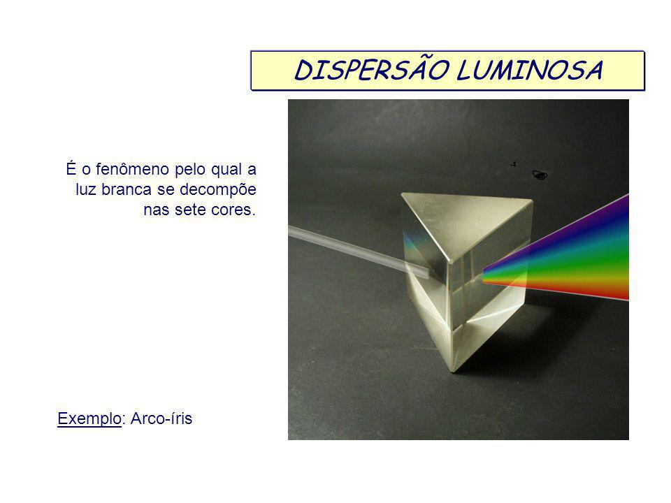 DISPERSÃO LUMINOSA É o fenômeno pelo qual a luz branca se decompõe nas sete cores.