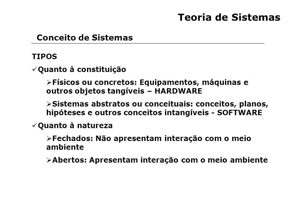 Teoria de Sistemas Conceito de Sistemas TIPOS Quanto à constituição