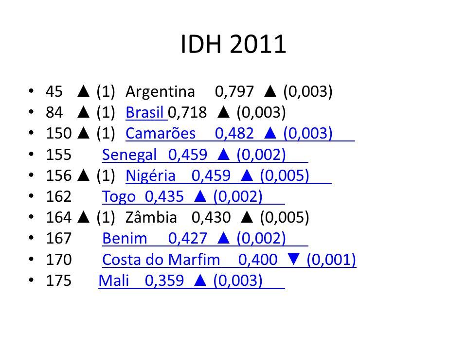 IDH 2011 45 ▲ (1) Argentina 0,797 ▲ (0,003) 84 ▲ (1) Brasil 0,718 ▲ (0,003) 150 ▲ (1) Camarões 0,482 ▲ (0,003)
