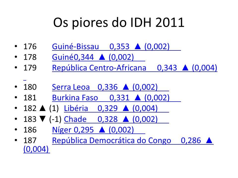 Os piores do IDH 2011 176 Guiné-Bissau 0,353 ▲ (0,002)