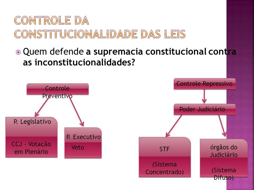 Controle da constitucionalidade das leis
