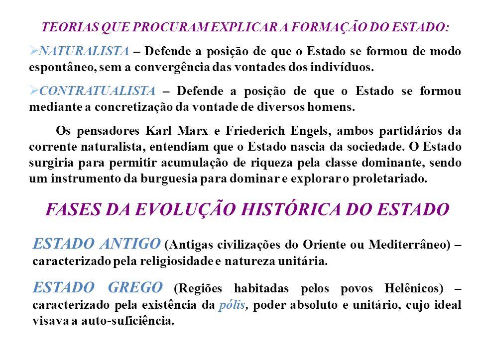 FASES DA EVOLUÇÃO HISTÓRICA DO ESTADO