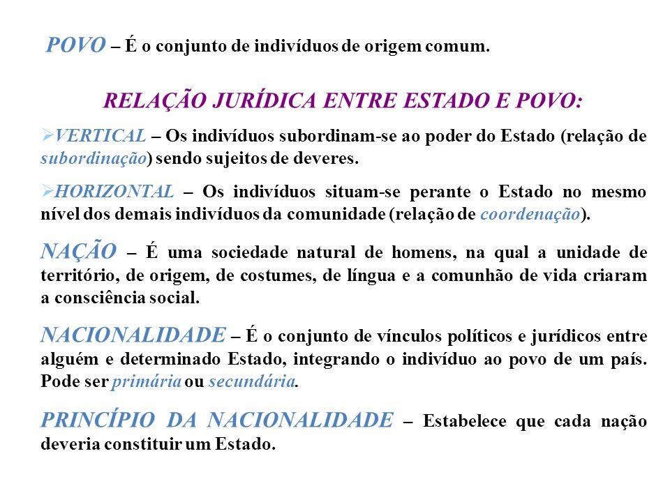 RELAÇÃO JURÍDICA ENTRE ESTADO E POVO:
