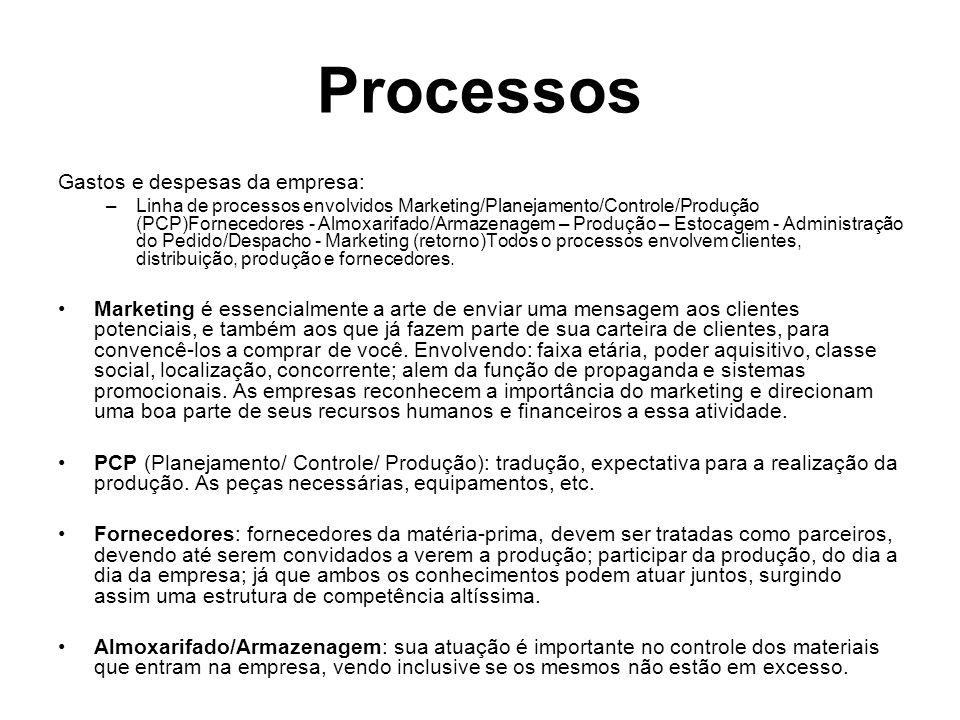 Processos Gastos e despesas da empresa: