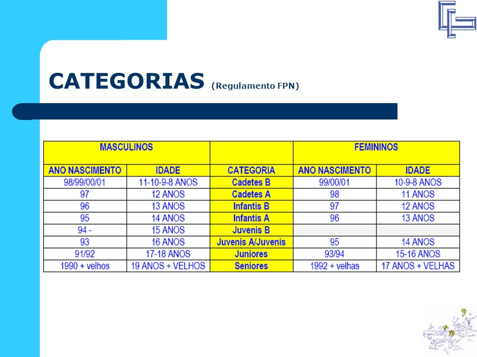 CATEGORIAS (Regulamento FPN)