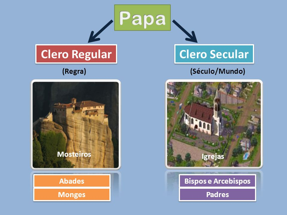 Papa Clero Regular Clero Secular (Regra) (Século/Mundo) Mosteiros