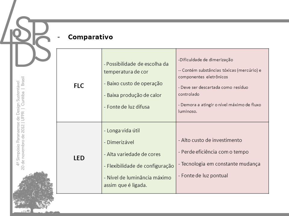 FLC LED Comparativo - Baixo custo de operação
