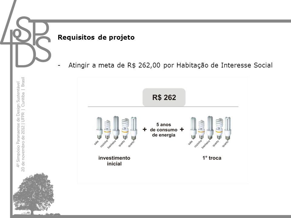 Requisitos de projeto Atingir a meta de R$ 262,00 por Habitação de Interesse Social
