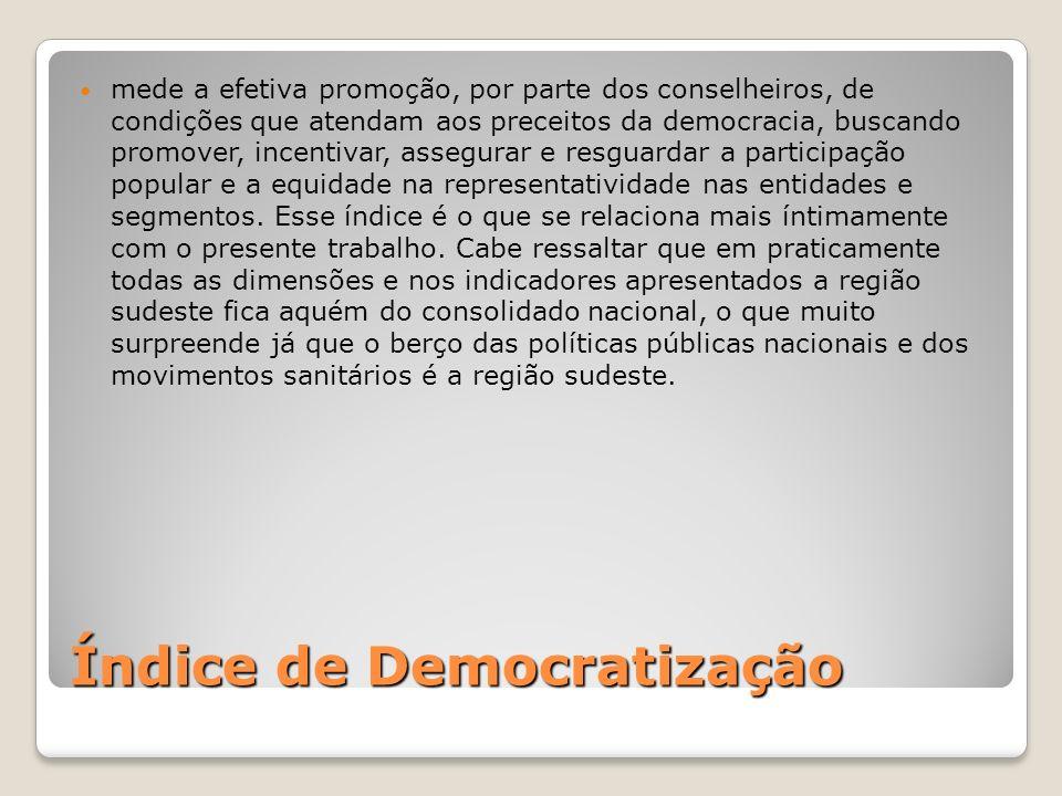 Índice de Democratização
