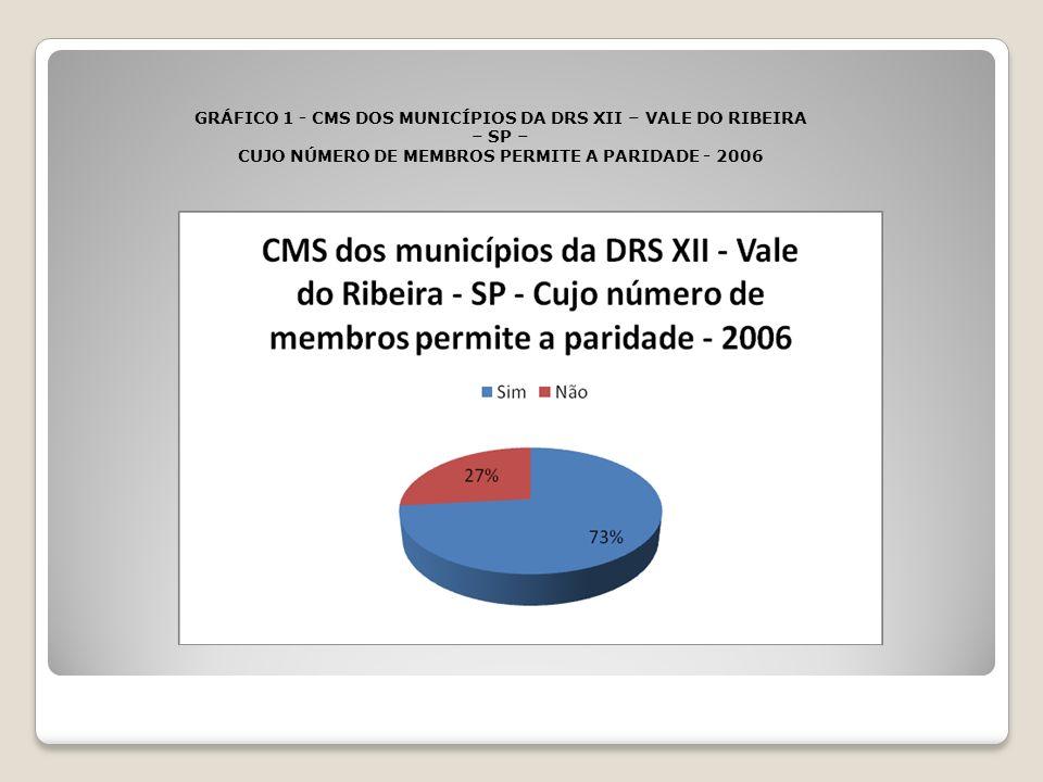 GRÁFICO 1 - CMS DOS MUNICÍPIOS DA DRS XII – VALE DO RIBEIRA – SP –
