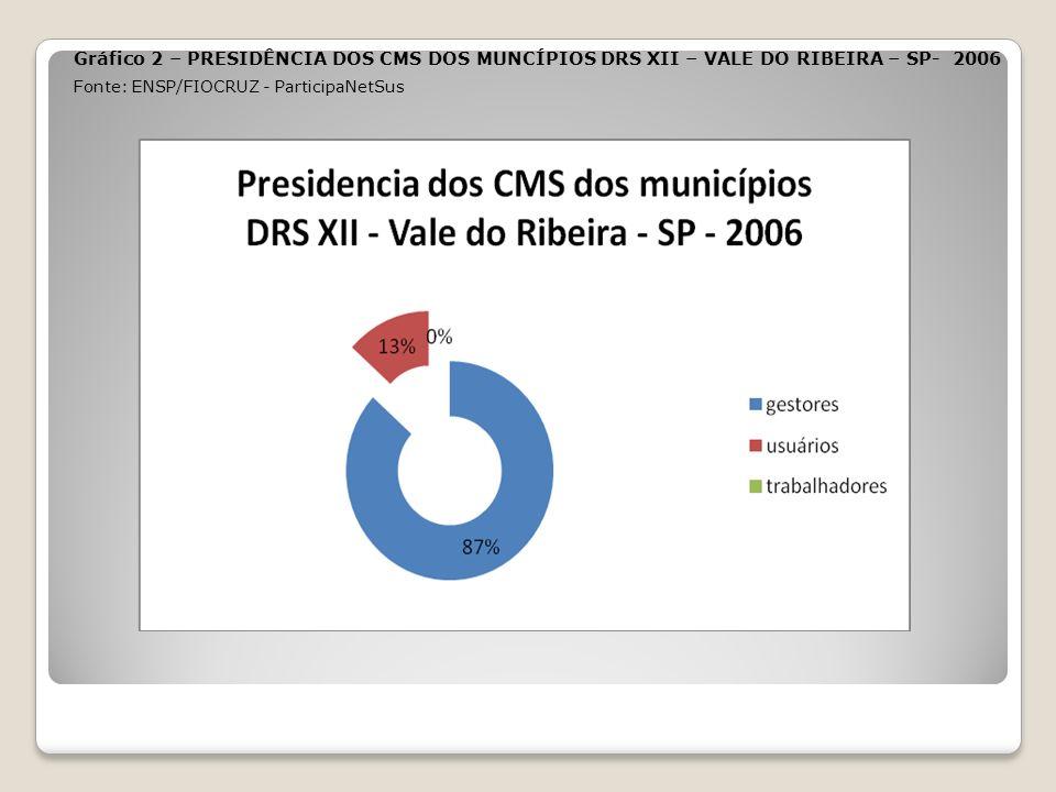 Gráfico 2 – PRESIDÊNCIA DOS CMS DOS MUNCÍPIOS DRS XII – VALE DO RIBEIRA – SP- 2006