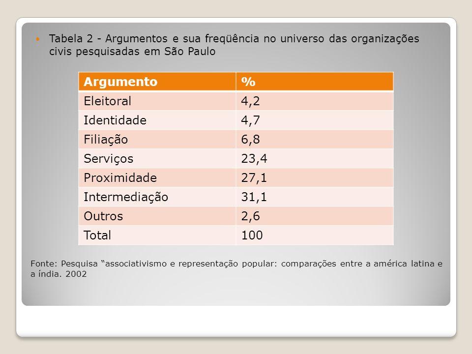 Argumento % Eleitoral 4,2 Identidade 4,7 Filiação 6,8 Serviços 23,4