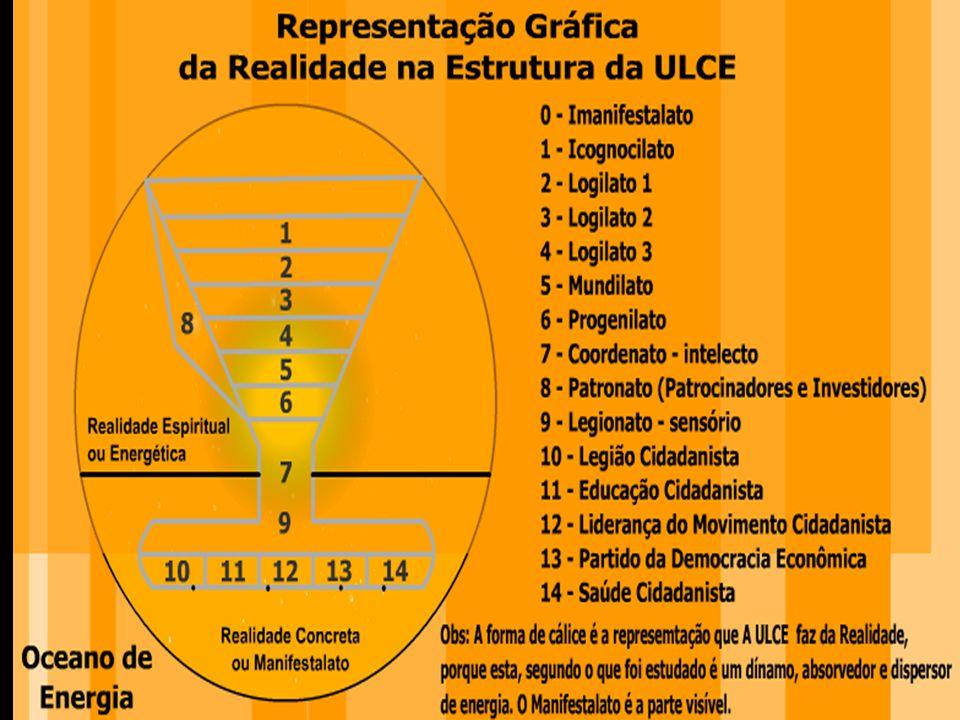 A representação Gráfica da Realidade, da qual a ULCE é uma cópia estrutural e funcional.
