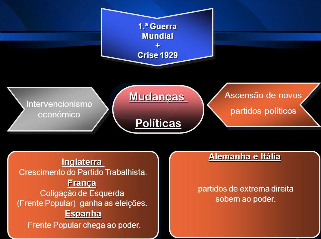Mudanças Políticas Frente Popular chega ao poder. Ascensão de novos