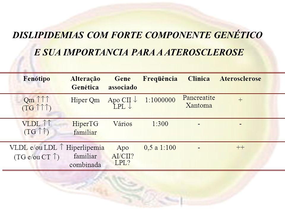 DISLIPIDEMIAS COM FORTE COMPONENTE GENÉTICO