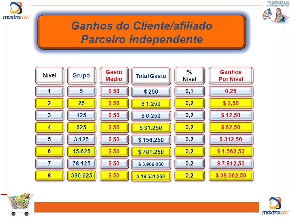 Ganhos do Cliente/afiliado Parceiro Independente
