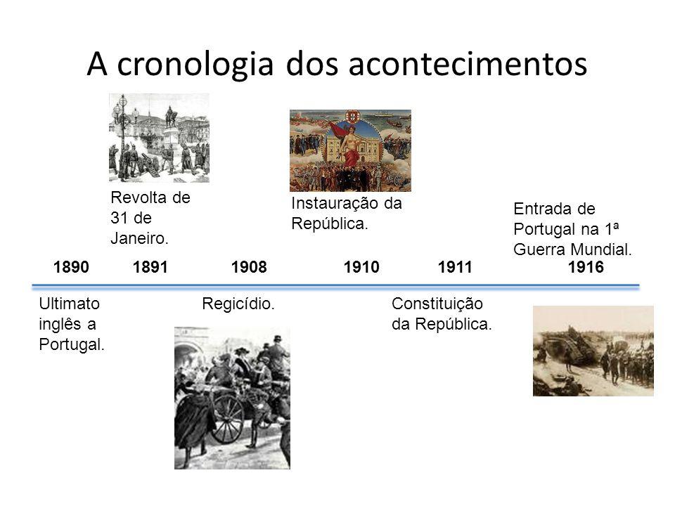 A cronologia dos acontecimentos