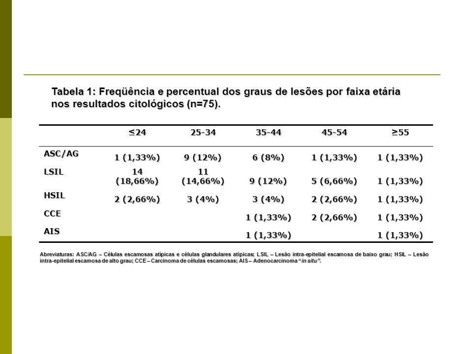 Tabela 1: Freqüência e percentual dos graus de lesões por faixa etária nos resultados citológicos (n=75).