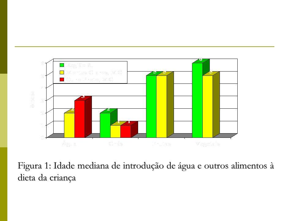 Figura 1: Idade mediana de introdução de água e outros alimentos à dieta da criança