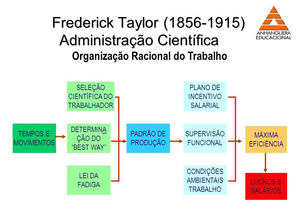 Frederick Taylor (1856-1915) Administração Científica