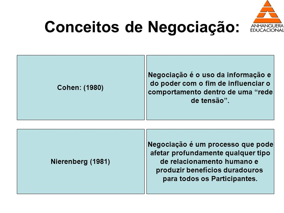 Conceitos de Negociação: