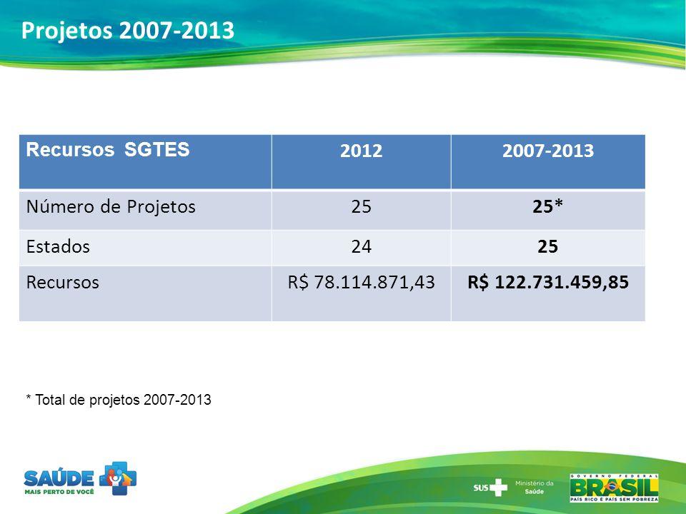 Projetos 2007-2013 2012 2007-2013 Número de Projetos 25 25* Estados 24