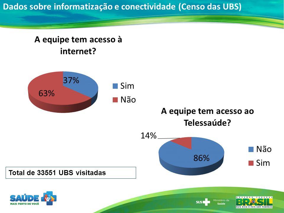 Dados sobre informatização e conectividade (Censo das UBS)