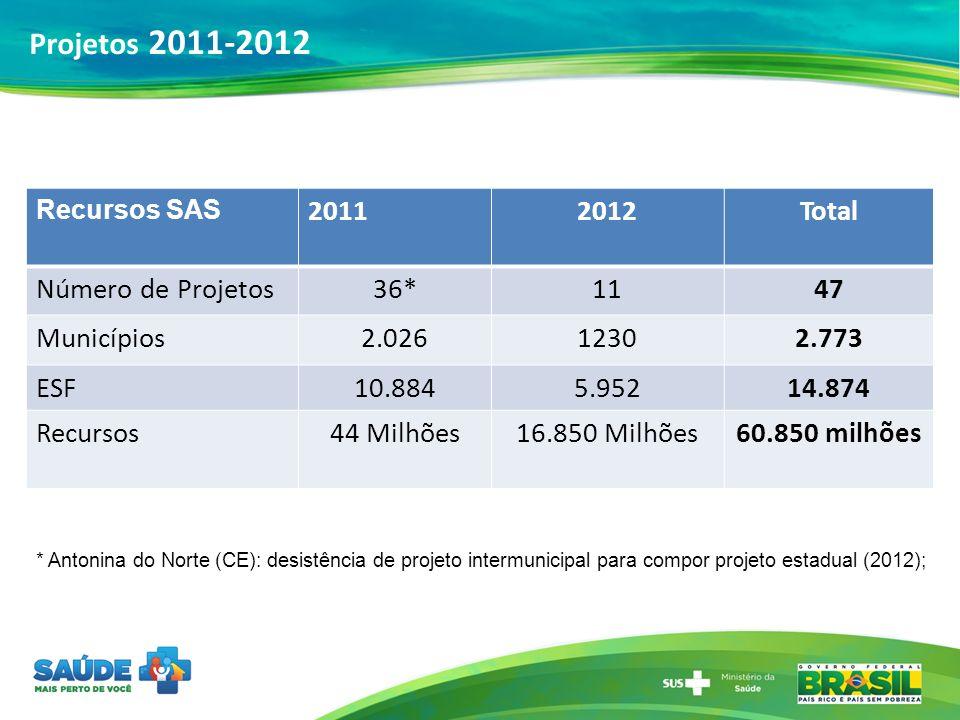 Projetos 2011-2012 2011 2012 Total Número de Projetos 36* 11 47