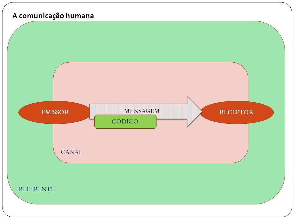 A comunicação humana REFERENTE CANAL MENSAGEM EMISSOR RECEPTOR CÓDIGO