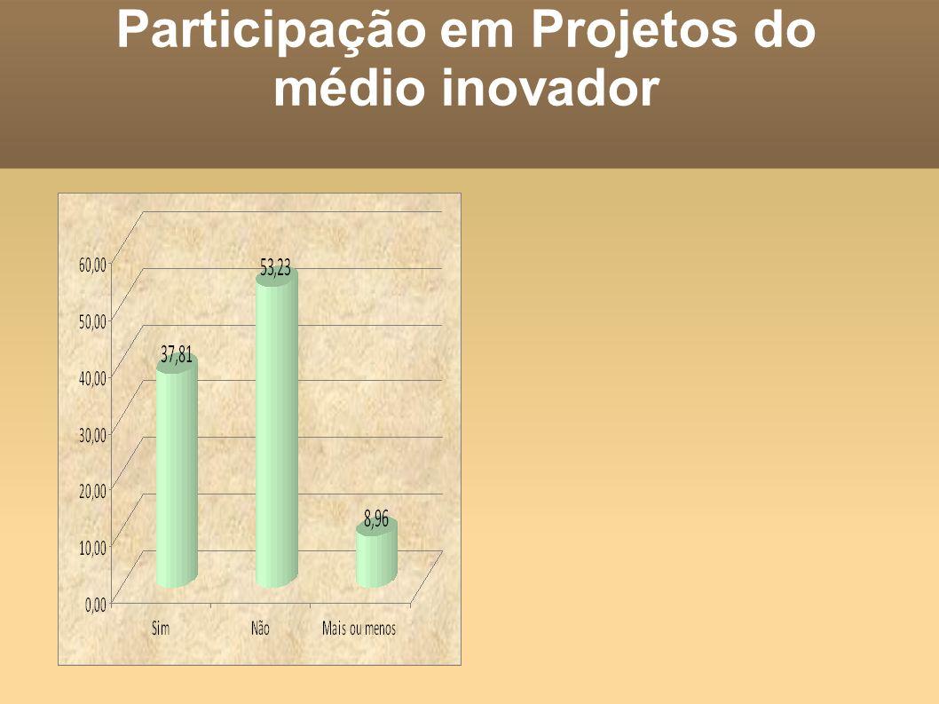 Participação em Projetos do médio inovador
