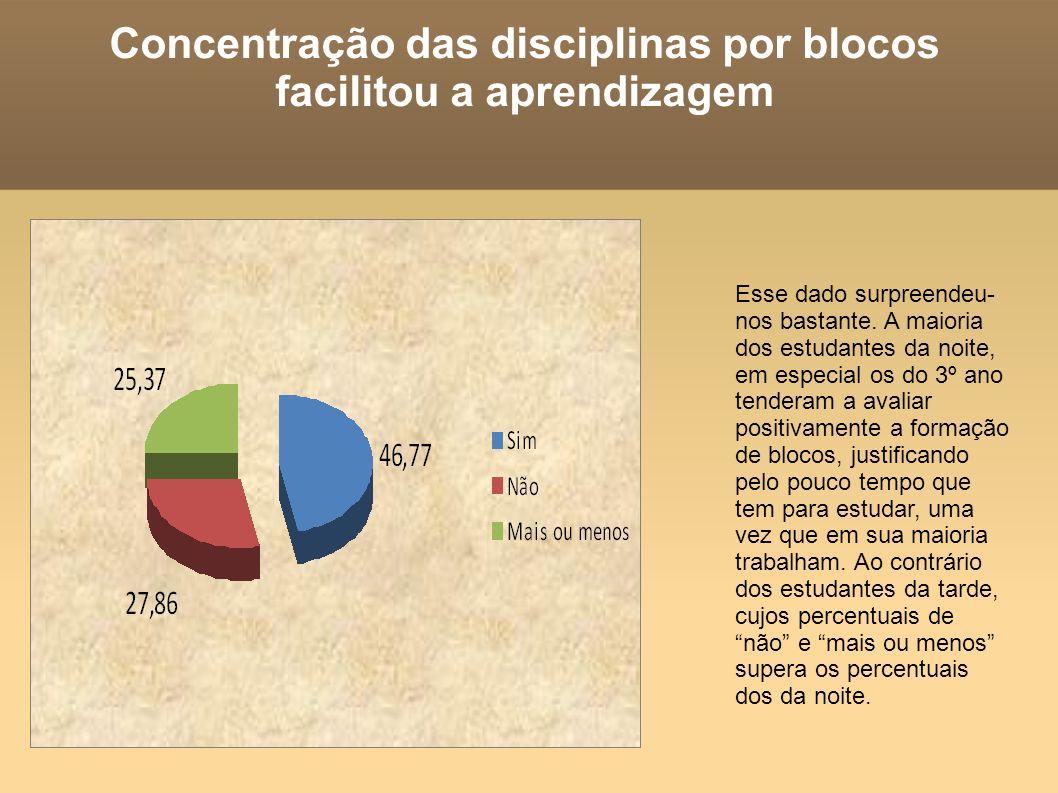 Concentração das disciplinas por blocos facilitou a aprendizagem