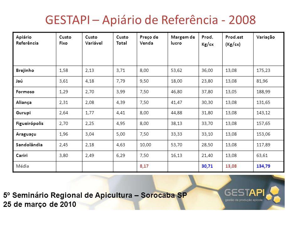 GESTAPI – Apiário de Referência - 2008
