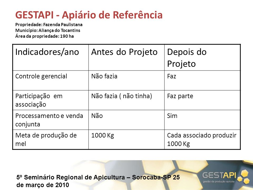GESTAPI - Apiário de Referência Propriedade: Fazenda Paulistana Município: Aliança do Tocantins Área da propriedade: 190 ha