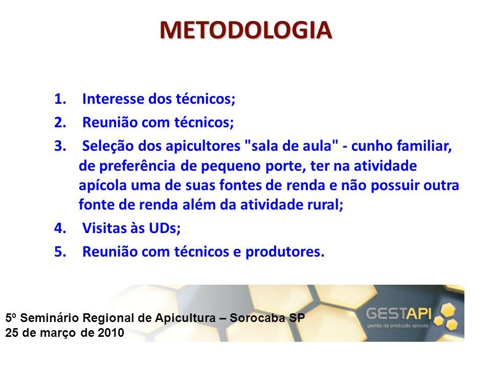 METODOLOGIA Interesse dos técnicos; Reunião com técnicos;