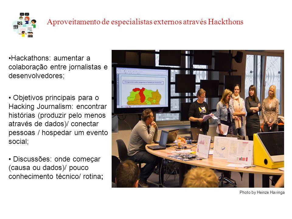 Aproveitamento de especialistas externos através Hackthons