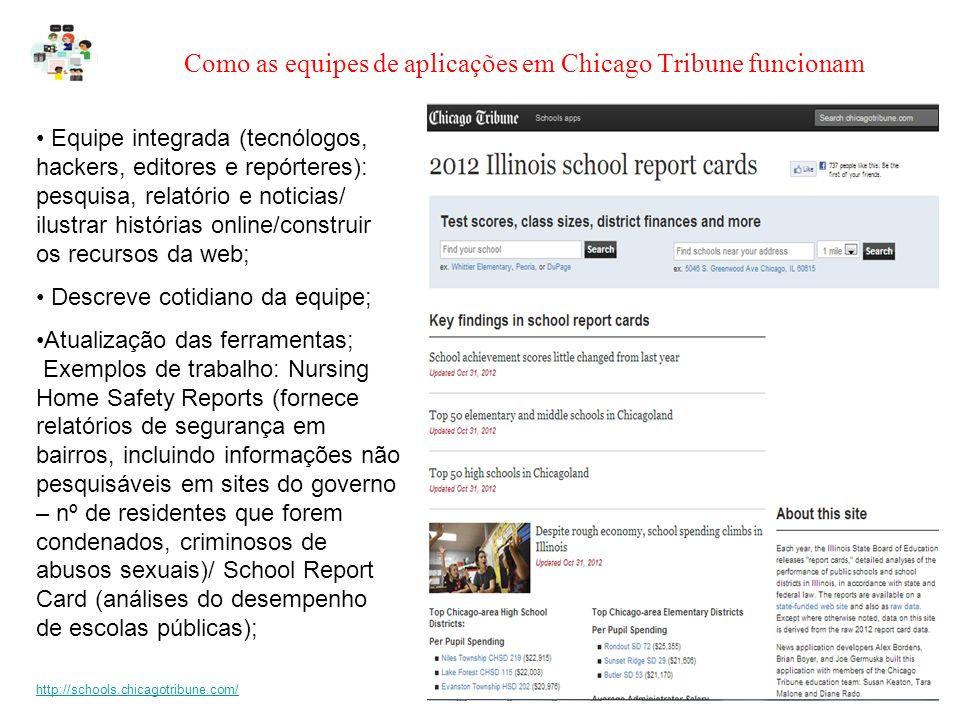 Como as equipes de aplicações em Chicago Tribune funcionam