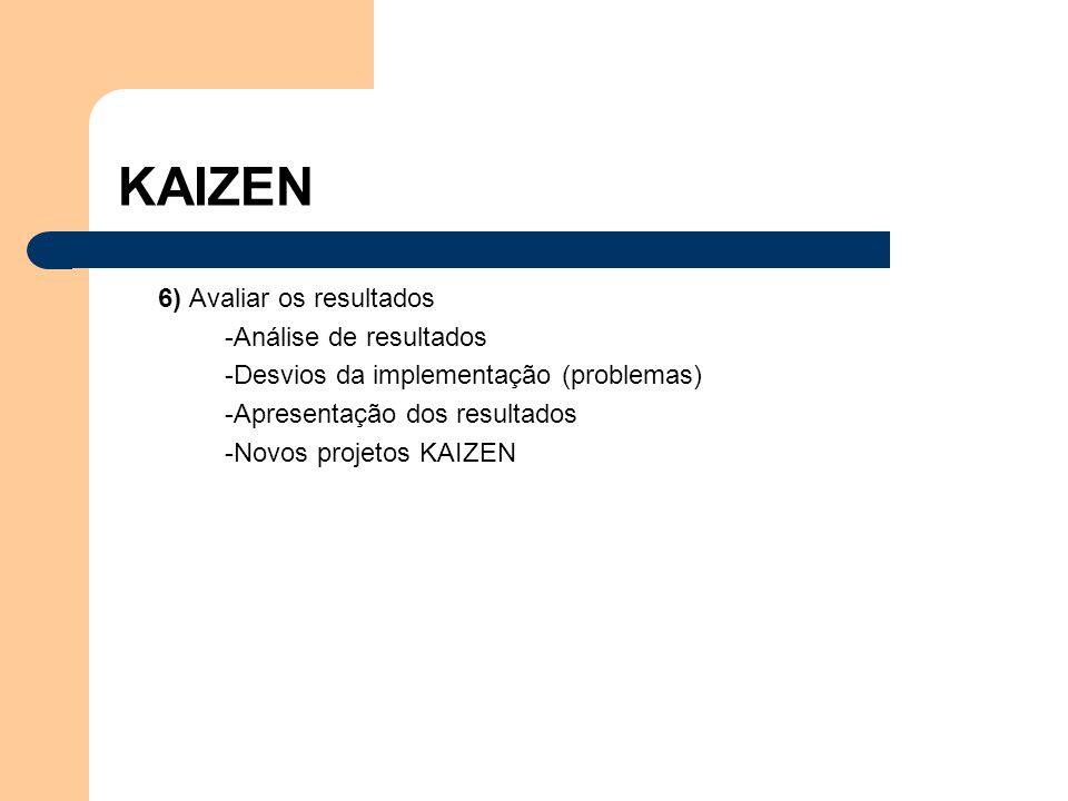 KAIZEN 6) Avaliar os resultados -Análise de resultados