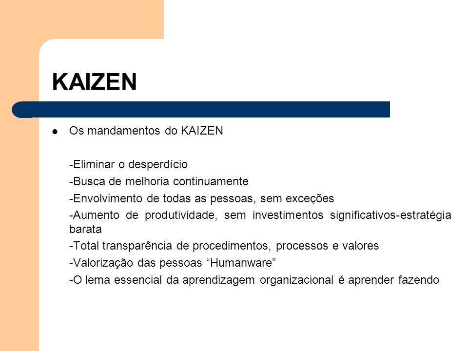 KAIZEN Os mandamentos do KAIZEN -Eliminar o desperdício