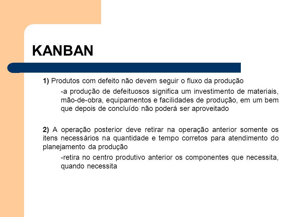 KANBAN 1) Produtos com defeito não devem seguir o fluxo da produção