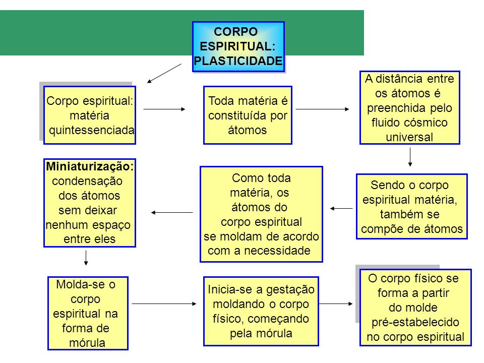 CORPO ESPIRITUAL: PLASTICIDADE. A distância entre. os átomos é. preenchida pelo. fluido cósmico.