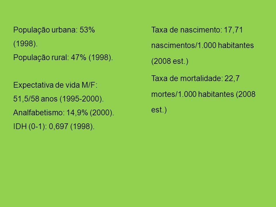 População urbana: 53% (1998). População rural: 47% (1998)