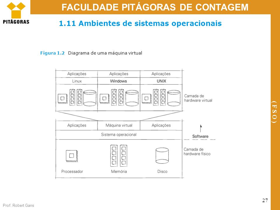 1.11 Ambientes de sistemas operacionais