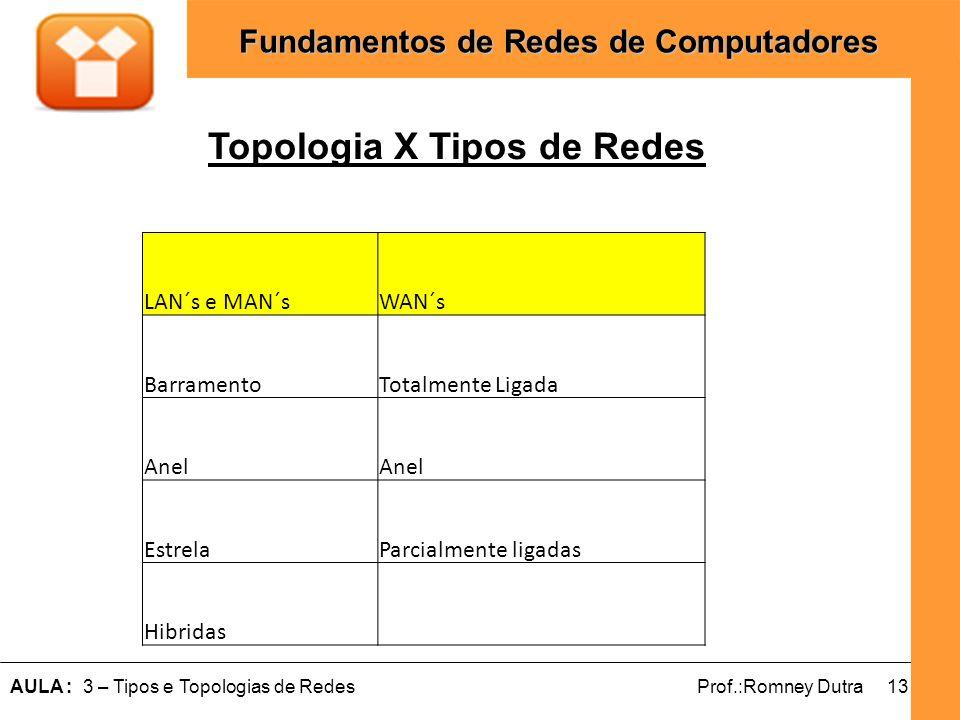 Topologia X Tipos de Redes