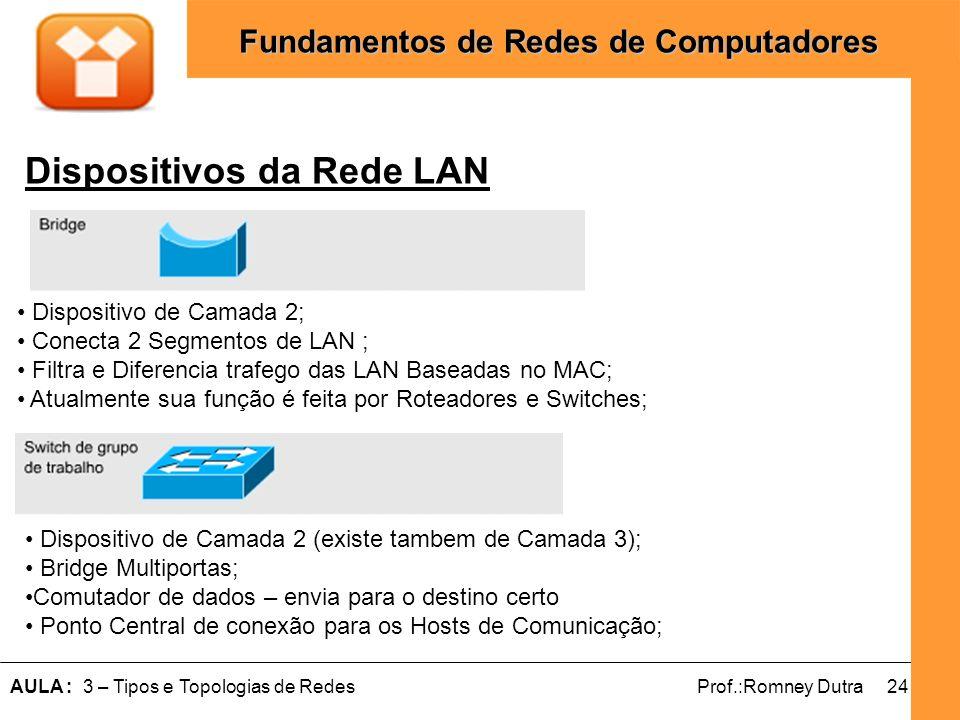 Dispositivos da Rede LAN