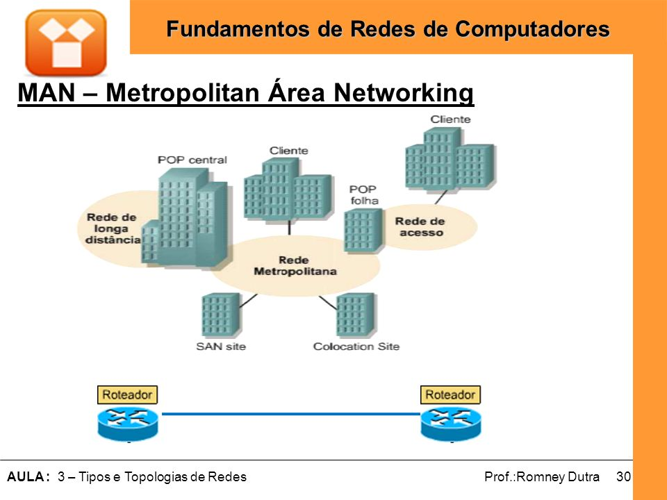 MAN – Metropolitan Área Networking