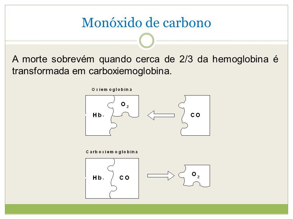 Monóxido de carbono A morte sobrevém quando cerca de 2/3 da hemoglobina é transformada em carboxiemoglobina.