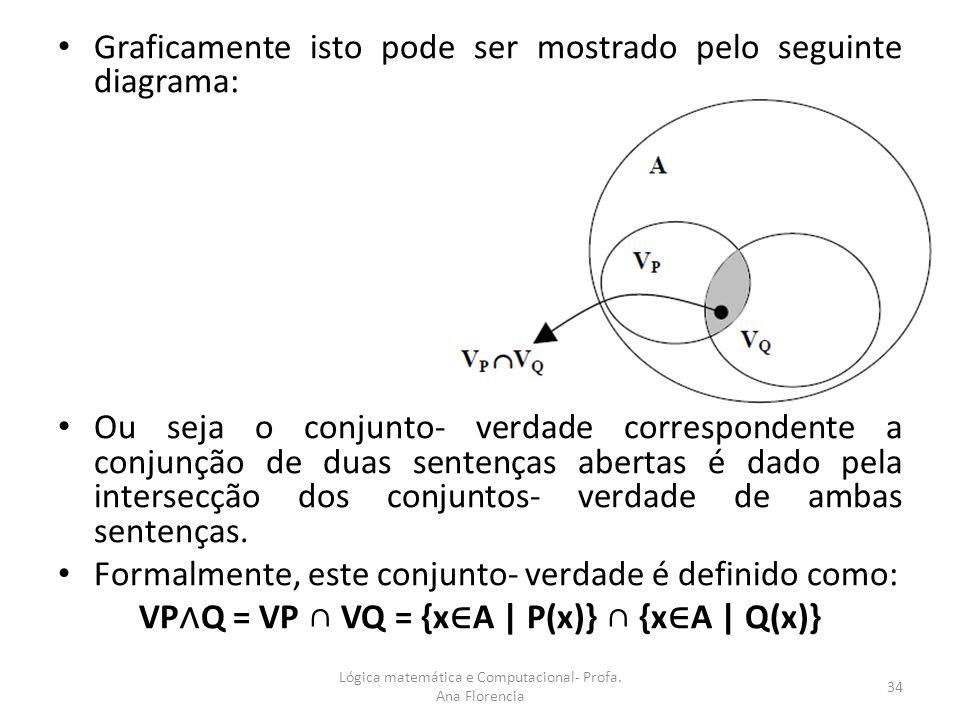 VP∧Q = VP ∩ VQ = {x∈A | P(x)} ∩ {x∈A | Q(x)}