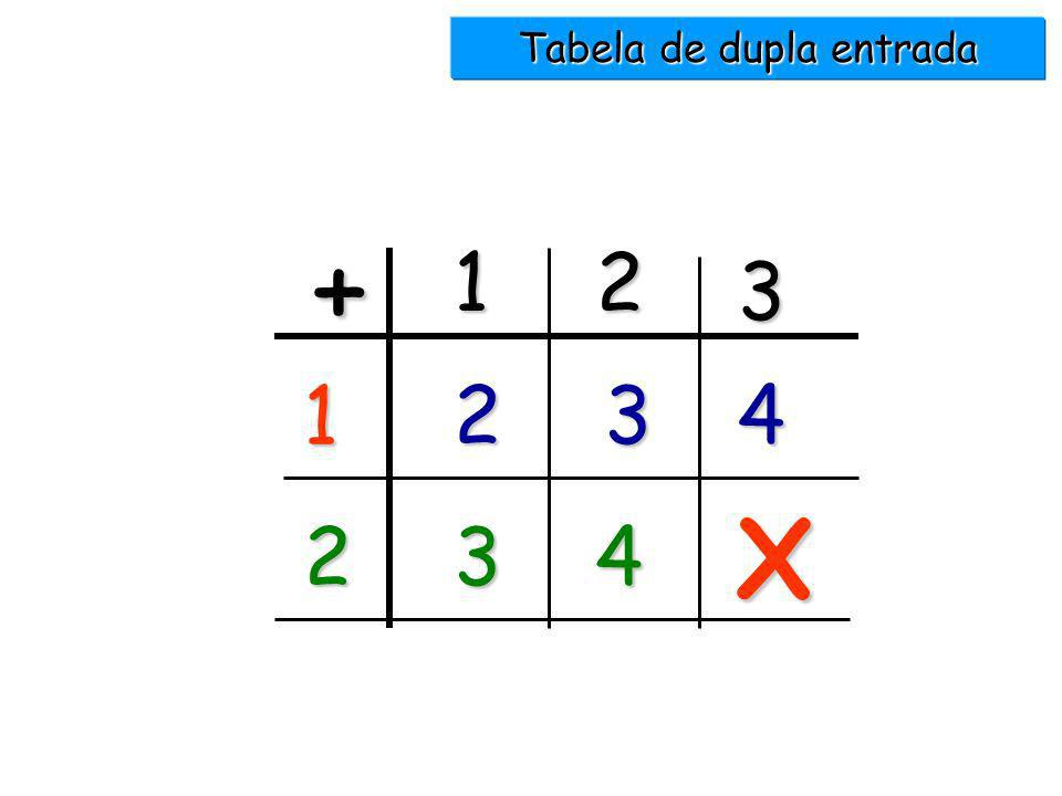 Tabela de dupla entrada
